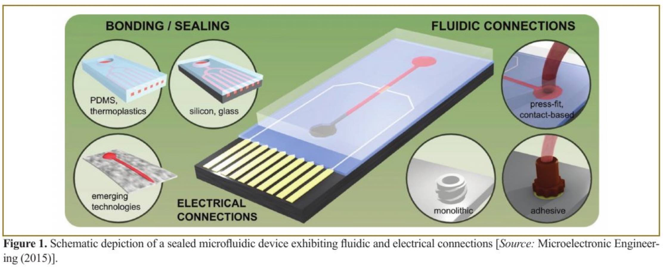 Effective Sealing and Interfacing Miniaturized Lab-on-a-Chip Devices