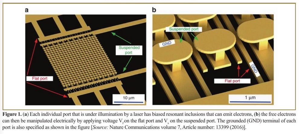 Optical Controlling of Microelectronic Devices: A New Avenue to Faster and High Power Future Micro-Technologies