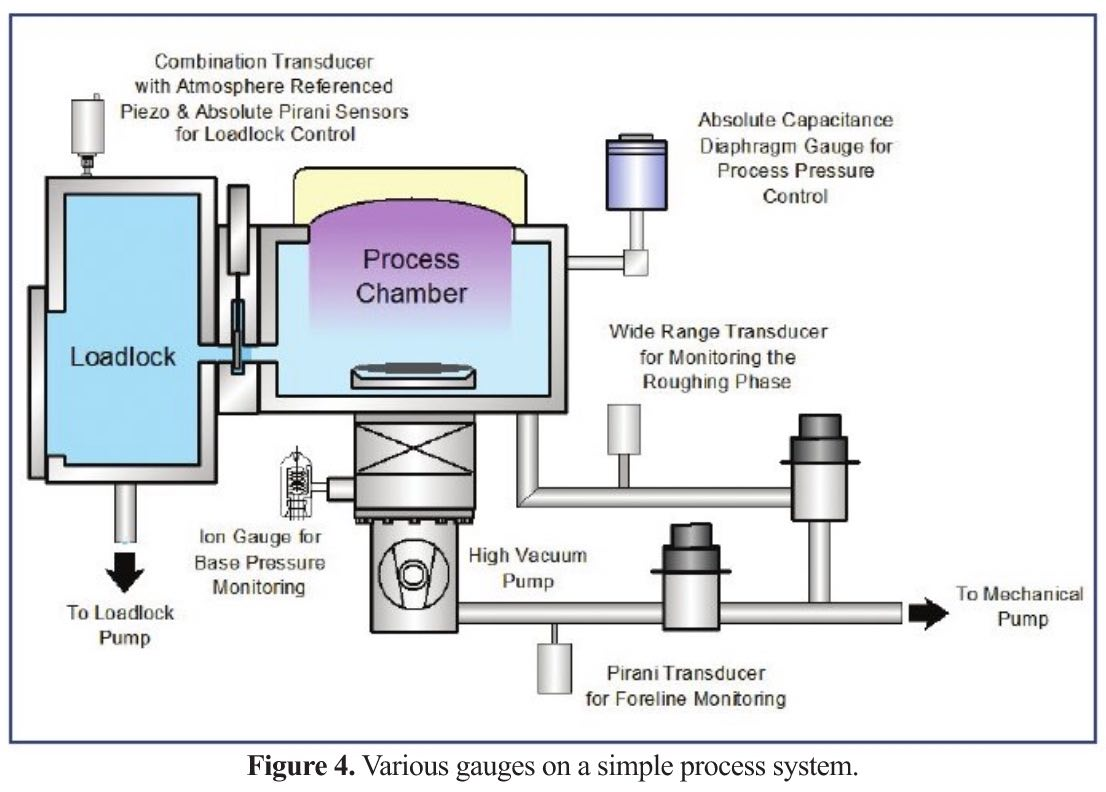 What's Your Reference? Zeroing Considerations for Vacuum Pressure and Flow Instrumentation